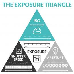 The Exposure Triangle, Infographic by Pretty Presets
