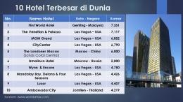 10 Hotel Terbesar di Dunia. Sumber: Tabel hasil olah pribadi / worldatlas.com