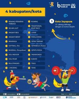 http://indonesiabaik.id/infografis/cabang-olahraga-pon-papua-xx-di-4-venue-besar
