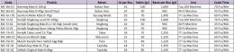 Tabel 1. Database Produk
