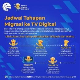 Jadwal tahapan Migrasi TV Digital (Sumber: Sarana Digital Indonesia)