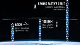 Ketinggian yang bisa dicapai oleh pesawat buatan Blue Origin, Virgin Galactic, dan SpaceX. | News.Sky.com