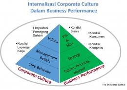 Internalisasi. Corporate Values dalam Business Performance (File by Merza Gamal)