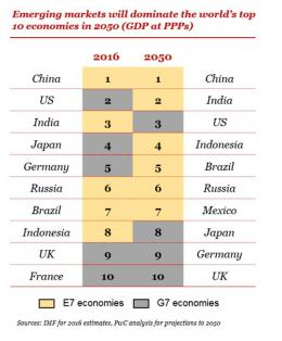 Posisi Indonesia 2050. Sumber: IMF