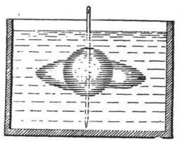 Eksperimen Plateau. Sumber: buku Perelman, Y., Physics for Entertainment, Book 1, hlm. 82.