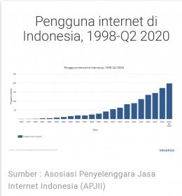 Ilustrasi grafik pengguna internet 1998-2020/foto via kompas.com
