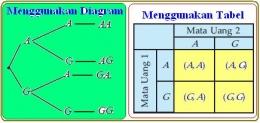 Diagram pohon dan tabel   Sumber: tangkapan layar pribadi