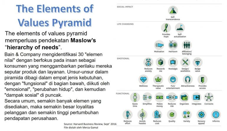The Element of Values Pyramid (File by Merza Gamal)