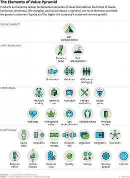 The elements of value pyramid (sumber HBR.org)