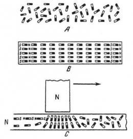 Magnet-magnet atom besi. Sumber: buku Physics for Entertainment, Book 2, hlm. 160.