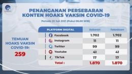 Gambar 1. Temuan hoaks vaksin Covid-19 dari beberapa platform social media. Source: www.kominfo.go.id