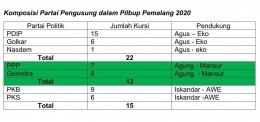Komposisi partai Pengusung dalam Pilkada 2020 Kabupaten Pemalang (Sumber KPU Pemalang)