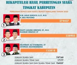 Rekapituasi perolehan suara dalam Pilkada 2020 kabupaten Pemalang (sumber KPU kabupaten Pemalang)