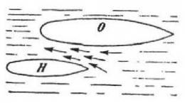 Aliran-aliran di antara 2 kapal yang sedang bergerak. O = Olympic, H = Hawk. Sumber: buku Physics for Entertainment, Book 2, hlm. 114.