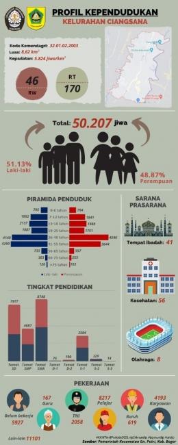 Dokpri. (Infografis Kependudukan Kelurahan Ciangsana)