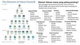 Values Element yang mempengaruhi Customer Loyalty (File by Merza Gamal; Source: Harvard Business Review)