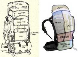 Ilustrasi susunan peralatan pendakian dalam ransel (philmontscoutranch.or & azurbali.com)