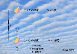 Gerak vertikal ke atas | Desain oleh Rini DST, dengan menggunakan Canva.
