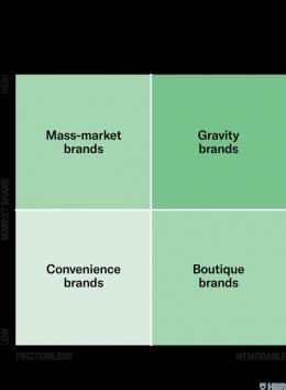 Customer experience matrix (sumber Harvard Business Riview)