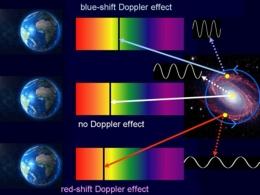Efek Doppler pada pergeseran warna cahaya. Sumber:sciencedirect.com