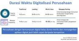 Durasi waktu digitalisasi perusahaan (File by Merza Gamal)