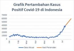 Gambar 2. Grafik Pertambahan Kasus Positif Covid-19 (Dokpri)