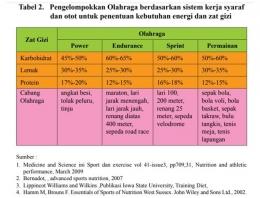 Sumber: Pedoman Gizi Olahraga Prestasi Kementerian Kesehatan Indonesia