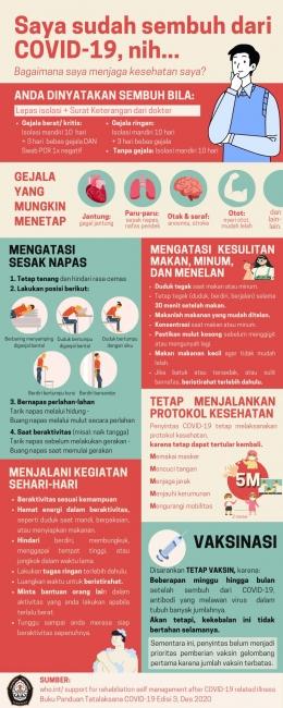 Poster infografis mengenai Rehabilitasi mandiri pasca COVID-19 (Dok. pribadi)