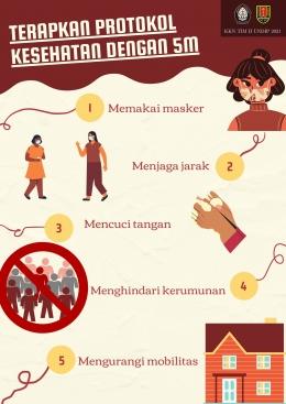 Gambar 2. Poster Protokol Kesehatan 5M (dokpri)