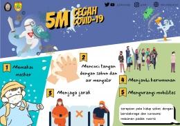 Poster protokol kesehatan 5M (Sumber: dokpri)