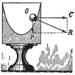 Platform berputar. Sumber: buku Physics for Entertainment, Book 2, hlm. 57.