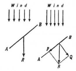 Dorongan angin. Sumber: buku Physics for Entertainment, Book 2, hlm. 34.