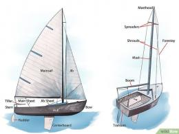 Bagian-bagian dari sebuah perahu layar. Sumber: https://id.wikihow.com/Berlayar