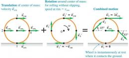 Rotasi dan translasi. Sumber: www.toppr.com