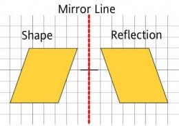 Refleksi. Sumber: https://www.turtlediary.com/lesson/reflection-rotation-translation.html