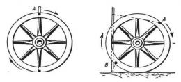Gerak rotasi roda. Physics for Entertainment, Book 1, hlm. 23.