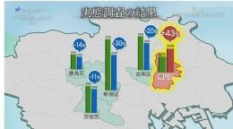 Table survei penurunan tunawisma di lima distrik di Tokyo