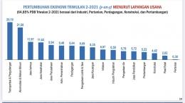 Sumber pertumbuhan ekonomi | Sumber :bps.go.id