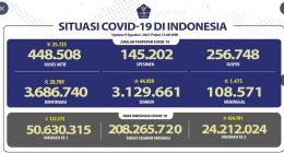 Update Covid-19 di Indonesia per 9 Agustus 2021 Pukul 12.00 WIB: https://twitter.com/BNPB_Indonesia