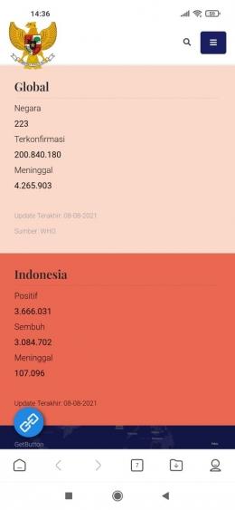 Data Covid-19 di Indonesia dan dunia (Foto: Covid19.go.id)