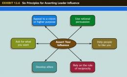 6 Prinsip Untuk Menegaskan Pengaruh Pemimpin - Sumber: The Leadership Experience by Richard L. Daft