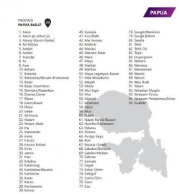 Peta bahasa di Papua Barat - dokpri (tangkapan layar petabahasa.kemdikbud.go.id)