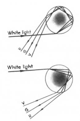 Jalur sinar-sinar melalui rintik hujan. Sumber: buku The Nine Colours of Rainbow, hlm. 18.
