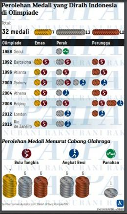 Raihan medali Indonesia di Olimpiade 1988-2016: arsip Kompas via Kompas.com