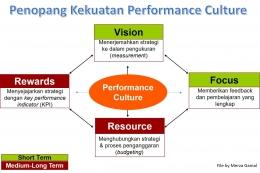 Penopang Kekuatan Performance Culture (File by Merza Gamal)