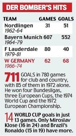 Ringkasan sepak terjang dan rekor yang diciptakan Gerd Muller: Dailymail.co.uk