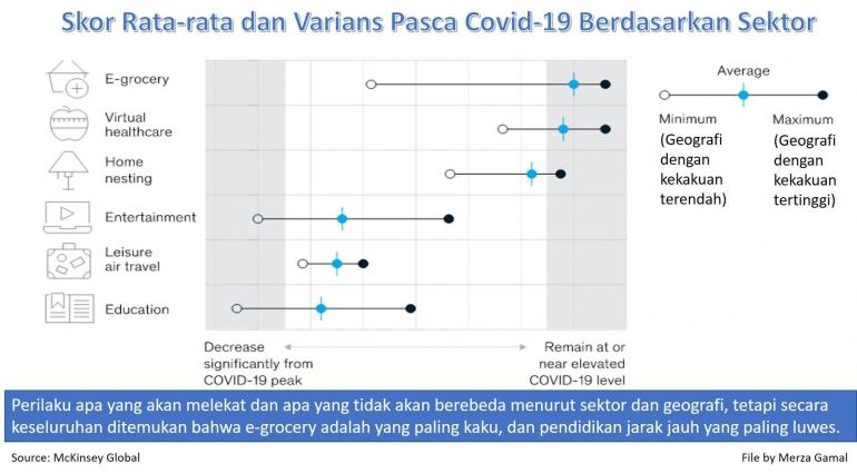 Skor Rata-rata dan Varians Pasca Covid-19 Berdasarkan Sektor (File by Merza Gamal)