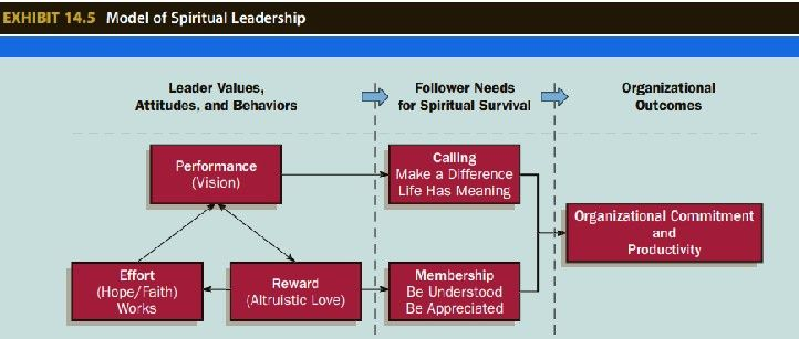 Source: Based on Louis W. Fry, Sean T. Hannah, Michael Noel, and Fred O. Walumbwa, ''Impact of Spiritual Leadership on Unit Performance,'' The Leaders