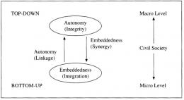 Gambar 3. Konsep pembentukan modal sosial di tingkat mikro dan makro dalam masyarakat sipil. Sumber: Woolcock (1998)