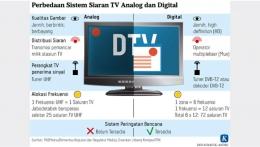 Perbandingan TV digital vs TV analog (sumber: kompaspedia.kompas.id)